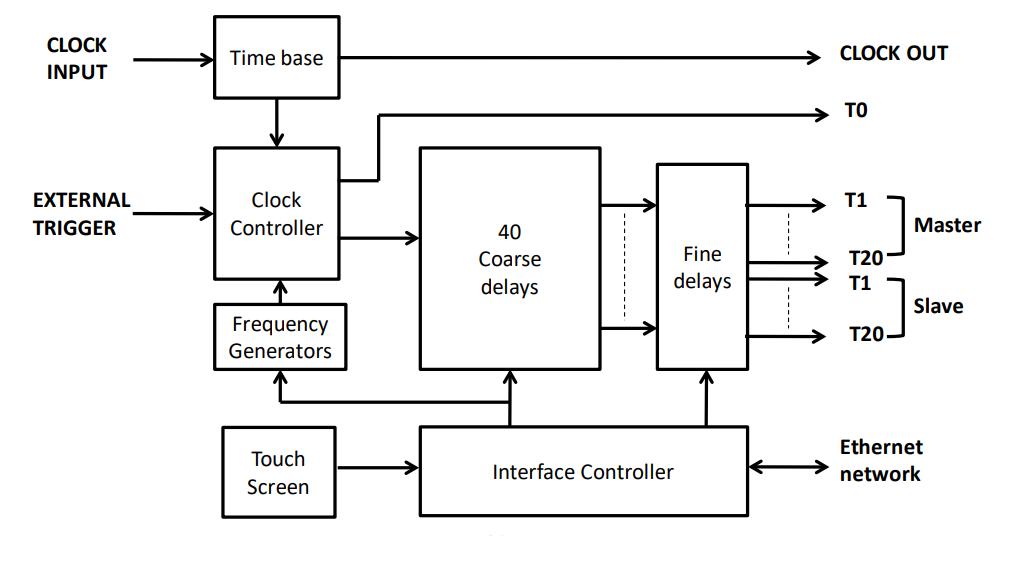 Функциональная диаграмма GFT1040