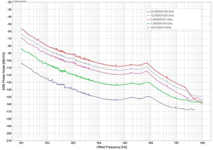 Уровень фазового шума синтезатора RFS20