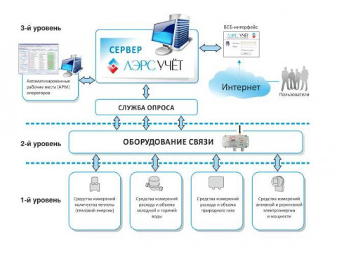 Системы измерительные автоматизированные контроля и учета потребления ресурсов ЛЭРС УЧЕТ