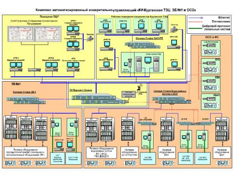 """Комплекс автоматизированный измерительно-управляющий """"КИ-Курганская ТЭЦ ЭБ №1 и ОСО"""""""