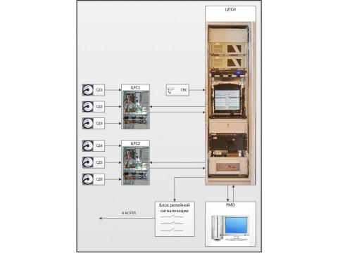 Система автоматизированная сейсмометрического контроля ГТС Чебоксарской ГЭС