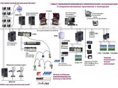 Системы измерительно-управляющие ExperionPKS, ExperionHS, ExperionLS