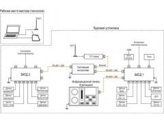 Системы технологического контроля параметров бурения СГТ-микро