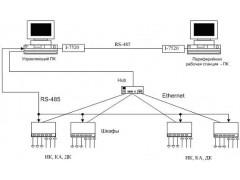 Комплексы программно-технические САДКО
