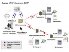 Комплексы технических средств Солярис-СБТ
