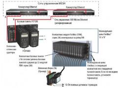 Системы I/A Series (Foxboro EVO╔)