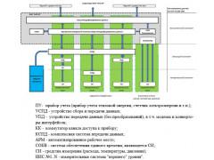 Комплексы автоматизированные измерительно-вычислительные учета энергоресурсов ИКЭ Метролог