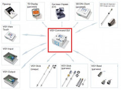 Системы измерений массы нефтепродуктов FAFNIR серии VISY-X