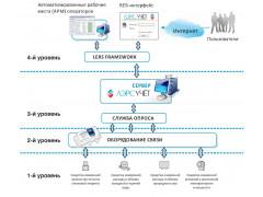 Системы измерительные автоматизированного контроля и учета потребления ресурсов ЛЭРС УЧЕТ