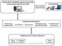 Системы информационно-измерительные ИИС РАН-Монитор