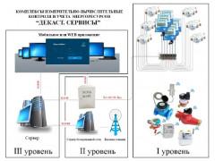 Комплексы измерительно-вычислительные контроля и учета энергоресурсов ДЕКАСТ. СЕРВИСЫ