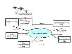 Системы контроля, мониторинга и управления трафиком Системы КМУТ