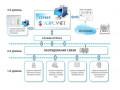 Системы измерительные автоматизированные контроля и учета потребления ресурсов ЛЭРС УЧЕТ (Фото 1)